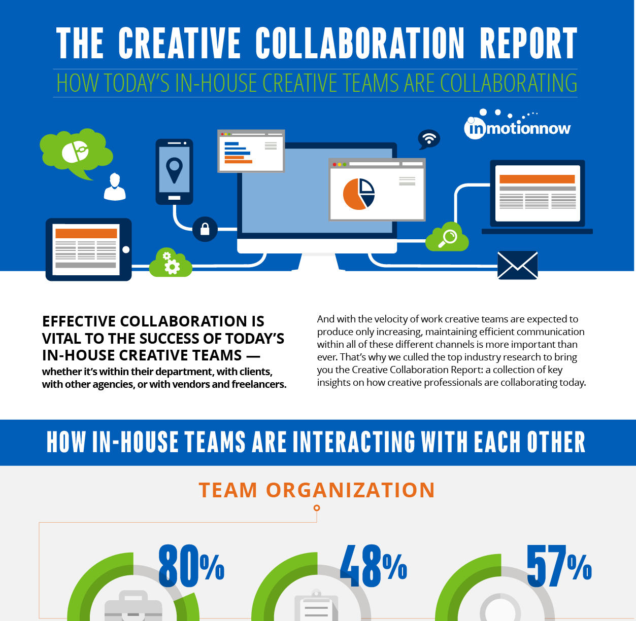 ddbded3dcc16 The Creative Collaboration Report