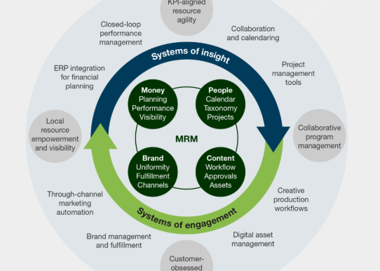 Marketing Resource Management Landscape Overview – Elevating Creative Production Through Simplicity